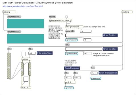 Max patcher diagram showing loadbangs